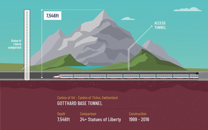 Longest And Deepest Tunnel