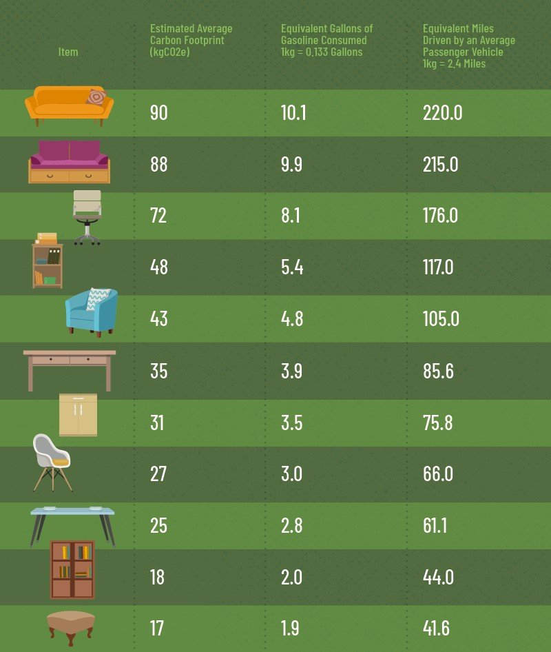 Furniture's Carbon Footprint [Visual] | ecogreenlove